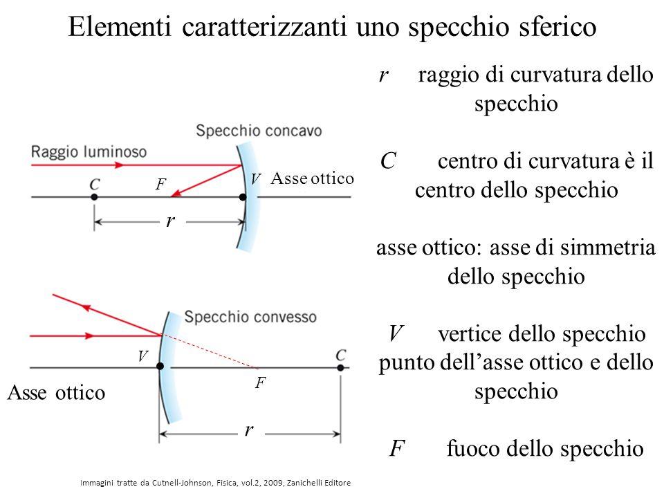 Elementi caratterizzanti uno specchio sferico.. V V r raggio di curvatura dello specchio C centro di curvatura è il centro dello specchio asse ottico: