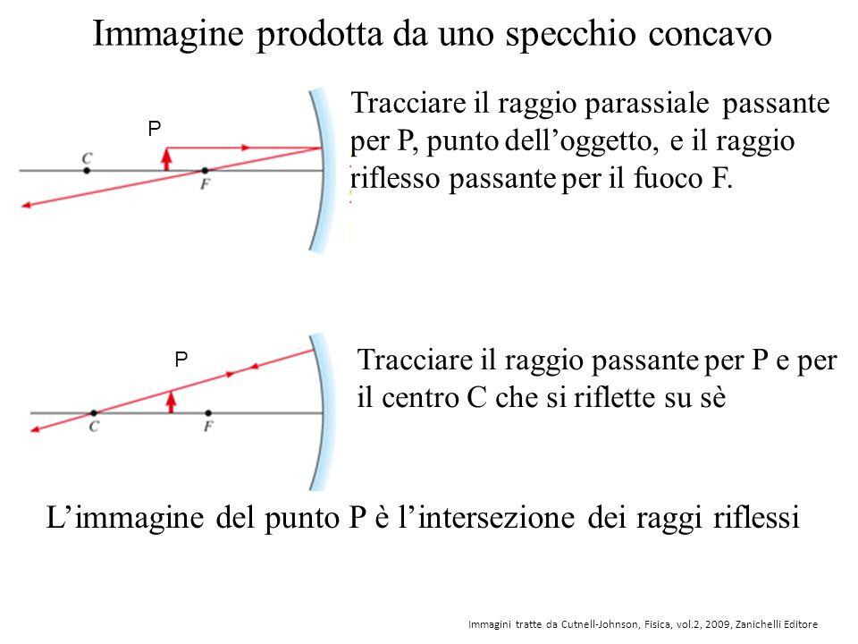 Immagine prodotta da uno specchio concavo Tracciare il raggio parassiale passante per P, punto dell'oggetto, e il raggio riflesso passante per il fuoc