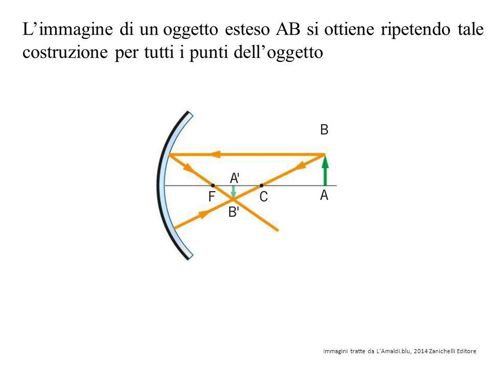 L'immagine di un oggetto esteso AB si ottiene ripetendo tale costruzione per tutti i punti dell'oggetto Immagini tratte da L'Amaldi.blu, 2014 Zanichel