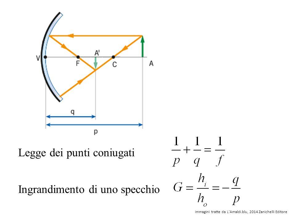 Legge dei punti coniugati Ingrandimento di uno specchio Immagini tratte da L'Amaldi.blu, 2014 Zanichelli Editore