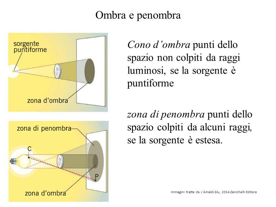 Ombra e penombra Cono d'ombra punti dello spazio non colpiti da raggi luminosi, se la sorgente è puntiforme zona di penombra punti dello spazio colpit