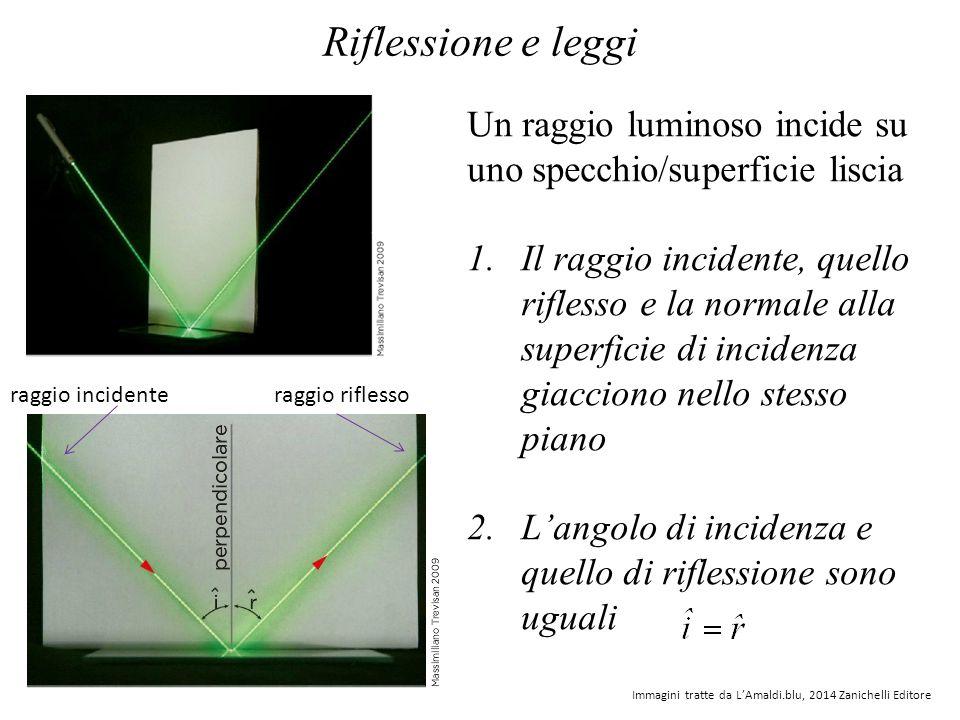 La riflessione avviene anche su una superficie scabra, in tal caso si parla di luce diffusa Immagini tratte da Cutnell-Johnson, Fisica, vol.2, 2009 Zanichelli Editore