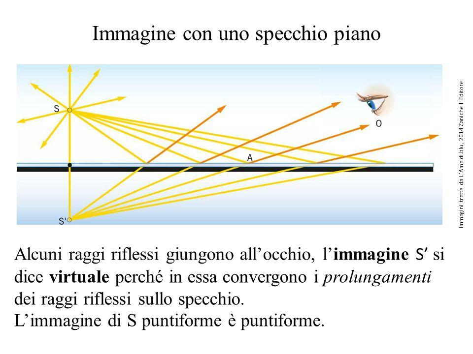 Costruzione e proprietà dell'immagine tramite uno specchio piano Si ripete la costruzione di P ' immagine di P con gli altri punti dell'oggetto.