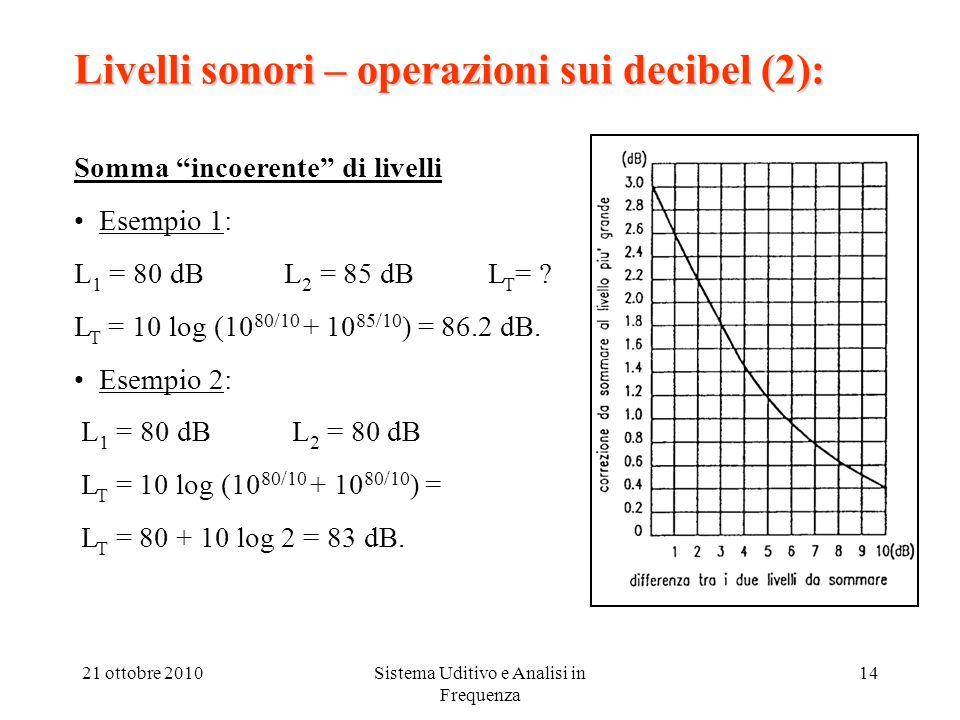 21 ottobre 2010Sistema Uditivo e Analisi in Frequenza 14 Livelli sonori – operazioni sui decibel (2): Somma incoerente di livelli Esempio 1: L 1 = 80 dB L 2 = 85 dB L T = .