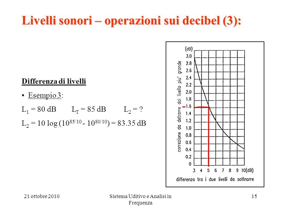21 ottobre 2010Sistema Uditivo e Analisi in Frequenza 15 Livelli sonori – operazioni sui decibel (3): Differenza di livelli Esempio 3: L 1 = 80 dB L T = 85 dB L 2 = .