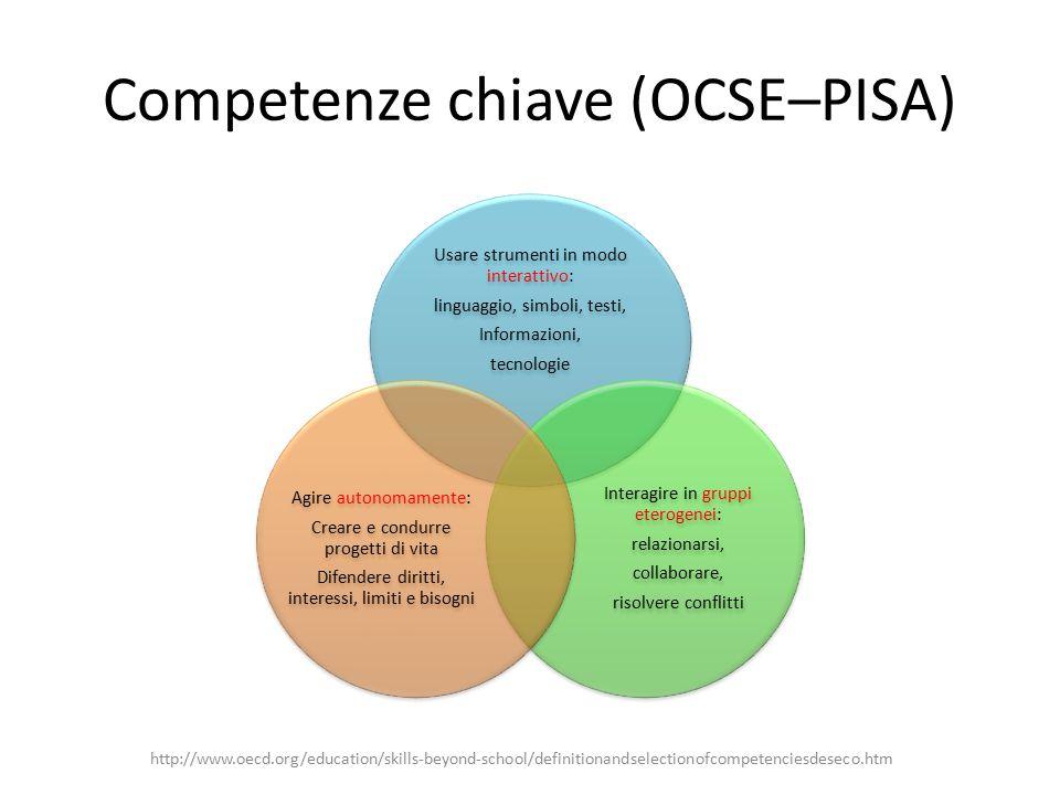 Competenze chiave (OCSE–PISA) Usare strumenti in modo interattivo: linguaggio, simboli, testi, Informazioni, tecnologie Interagire in gruppi eterogene