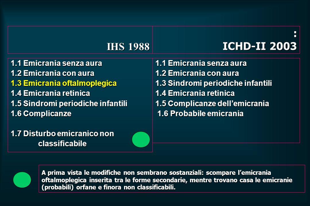 IHS 1988 : ICHD-II 2003 1.1 Emicrania senza aura 1.2 Emicrania con aura 1.3 Emicrania oftalmoplegica 1.4 Emicrania retinica 1.5 Sindromi periodiche infantili 1.6 Complicanze 1.7 Disturbo emicranico non classificabile 1.1 Emicrania senza aura 1.2 Emicrania con aura 1.3 Sindromi periodiche infantili 1.4 Emicrania retinica 1.5 Complicanze dell'emicrania 1.6 Probabile emicrania 1.6 Probabile emicrania A prima vista le modifiche non sembrano sostanziali: scompare l'emicrania oftalmoplegica inserita tra le forme secondarie, mentre trovano casa le emicranie (probabili) orfane e finora non classificabili.