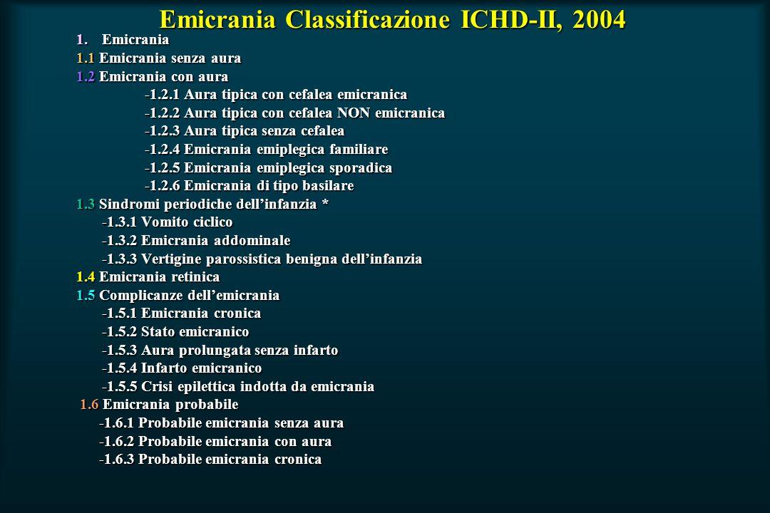 Emicrania Classificazione ICHD-II, 2004 Emicrania Classificazione ICHD-II, 2004 1.Emicrania 1.1 Emicrania senza aura 1.2 Emicrania con aura -1.2.1 Aura tipica con cefalea emicranica -1.2.2 Aura tipica con cefalea NON emicranica -1.2.3 Aura tipica senza cefalea -1.2.4 Emicrania emiplegica familiare -1.2.5 Emicrania emiplegica sporadica -1.2.6 Emicrania di tipo basilare 1.3 Sindromi periodiche dell'infanzia * -1.3.1 Vomito ciclico -1.3.2 Emicrania addominale -1.3.3 Vertigine parossistica benigna dell'infanzia 1.4 Emicrania retinica 1.5 Complicanze dell'emicrania -1.5.1 Emicrania cronica -1.5.2 Stato emicranico -1.5.3 Aura prolungata senza infarto -1.5.4 Infarto emicranico -1.5.5 Crisi epilettica indotta da emicrania 1.6 Emicrania probabile 1.6 Emicrania probabile -1.6.1 Probabile emicrania senza aura -1.6.1 Probabile emicrania senza aura -1.6.2 Probabile emicrania con aura -1.6.2 Probabile emicrania con aura -1.6.3 Probabile emicrania cronica -1.6.3 Probabile emicrania cronica