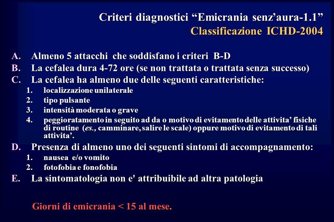 Criteri diagnostici Emicrania senz'aura-1.1 Classificazione ICHD-2004 A.Almeno 5 attacchi che soddisfano i criteri B-D B.La cefalea dura 4-72 ore (se non trattata o trattata senza successo) C.La cefalea ha almeno due delle seguenti caratteristiche: 1.localizzazione unilaterale 2.tipo pulsante 3.intensità moderata o grave 4.peggioratamento in seguito ad da o motivo di evitamento delle attivita' fisiche di routine (es., camminare, salire le scale) oppure motivo di evitamento di tali attivita'.