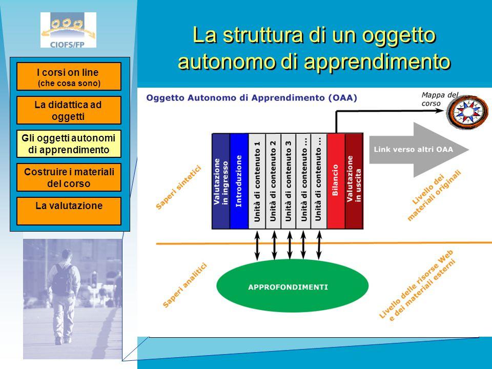 La struttura di un oggetto autonomo di apprendimento La didattica ad oggetti I corsi on line (che cosa sono) Gli oggetti autonomi di apprendimento Cos