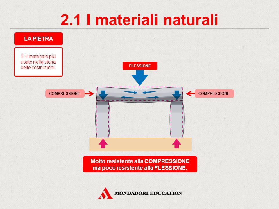 1. Abitazioni e materiali MATERIALI NATURALIMATERIALI ARTIFICIALI CLASSIFICAZIONE DEI MATERIALI EDILI LEGNO graniti calcari marmi porfidi argille sabb