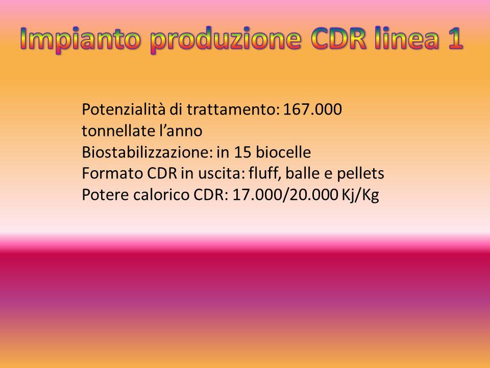 Potenzialità di trattamento: 167.000 tonnellate l'anno Biostabilizzazione: in 15 biocelle Formato CDR in uscita: fluff, balle e pellets Potere caloric
