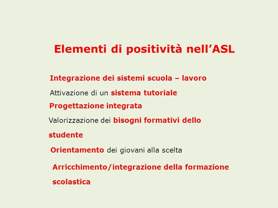Elementi di positività nell'ASL Integrazione dei sistemi scuola – lavoro Attivazione di un sistema tutoriale Progettazione integrata Valorizzazione dei bisogni formativi dello studente Orientamento dei giovani alla scelta Arricchimento/integrazione della formazione scolastica