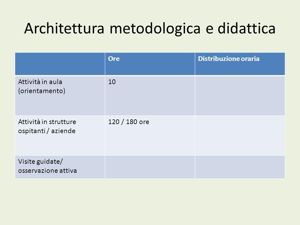 Architettura metodologica e didattica OreDistribuzione oraria Attività in aula (orientamento) 10 Attività in strutture ospitanti / aziende 120 / 180 ore Visite guidate/ osservazione attiva