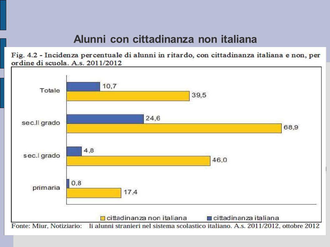 Alunni con cittadinanza non italiana Menzionate l'obiettivo cui mirate Fonte: Miur Notiziario: Gli alunni stranieri con ritardo nel sistema scolastico