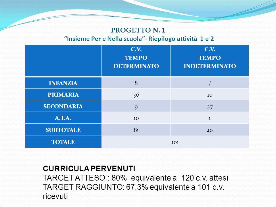 """PROGETTO N. 1 """"Insieme Per e Nella scuola""""- Riepilogo attività 1 e 2 C.V. TEMPO DETERMINATO C.V. TEMPO INDETERMINATO INFANZIA8/ PRIMARIA3610 SECONDARI"""