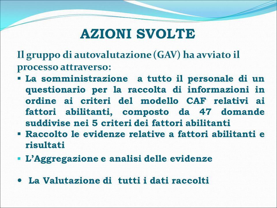 AZIONI SVOLTE Il gruppo di autovalutazione (GAV) ha avviato il processo attraverso:  La somministrazione a tutto il personale di un questionario per