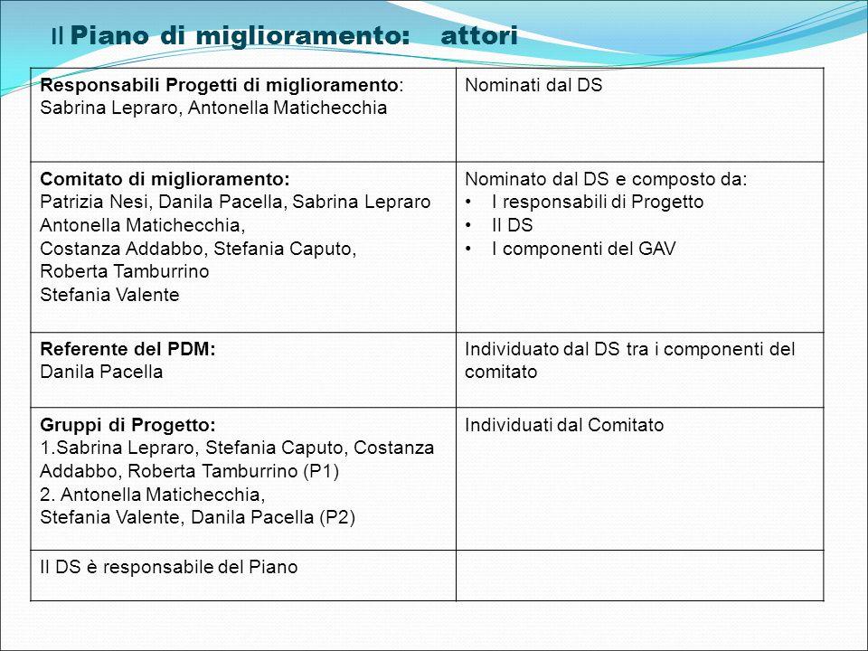Responsabili Progetti di miglioramento: Sabrina Lepraro, Antonella Matichecchia Nominati dal DS Comitato di miglioramento: Patrizia Nesi, Danila Pacel
