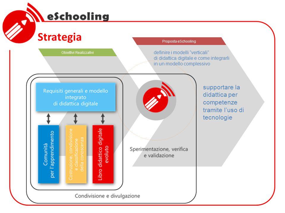 Strategia TESTO Obiettivi Realizzativi Proposta eSchooling  Voce 1  Voce 2  Voce 3 definire i modelli verticali di didattica digitale e come integrarli in un modello complessivo supportare la didattica per competenze tramite l'uso di tecnologie