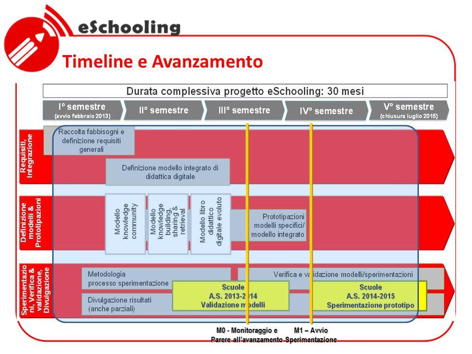 Timeline e Avanzamento M0 - Monitoraggio e Parere all'avanzamento M1 – Avvio Sperimentazione