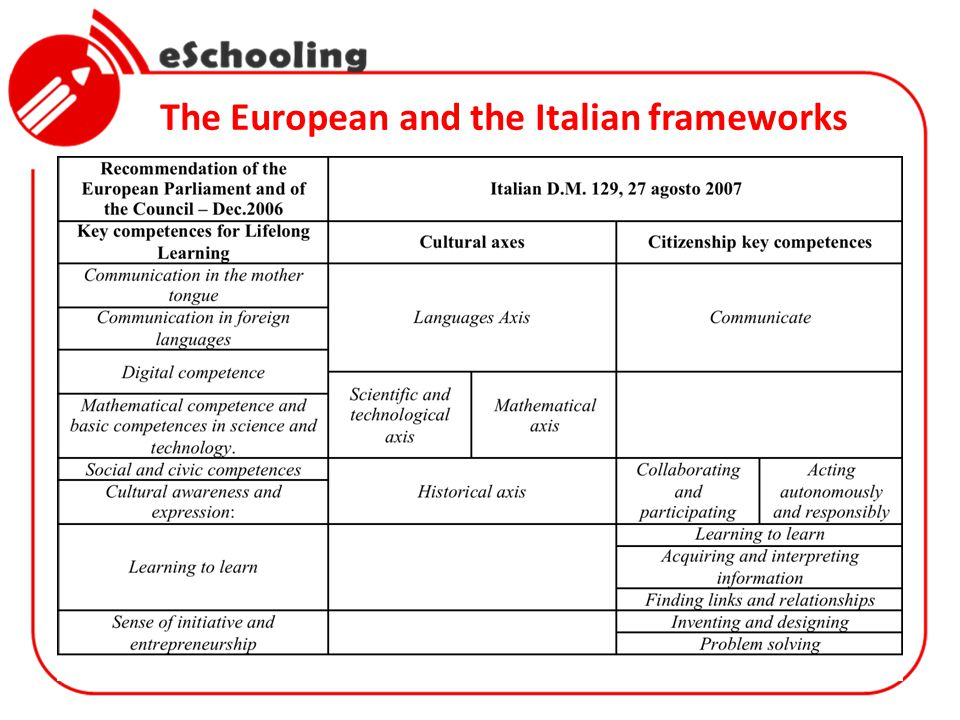 The European and the Italian frameworks