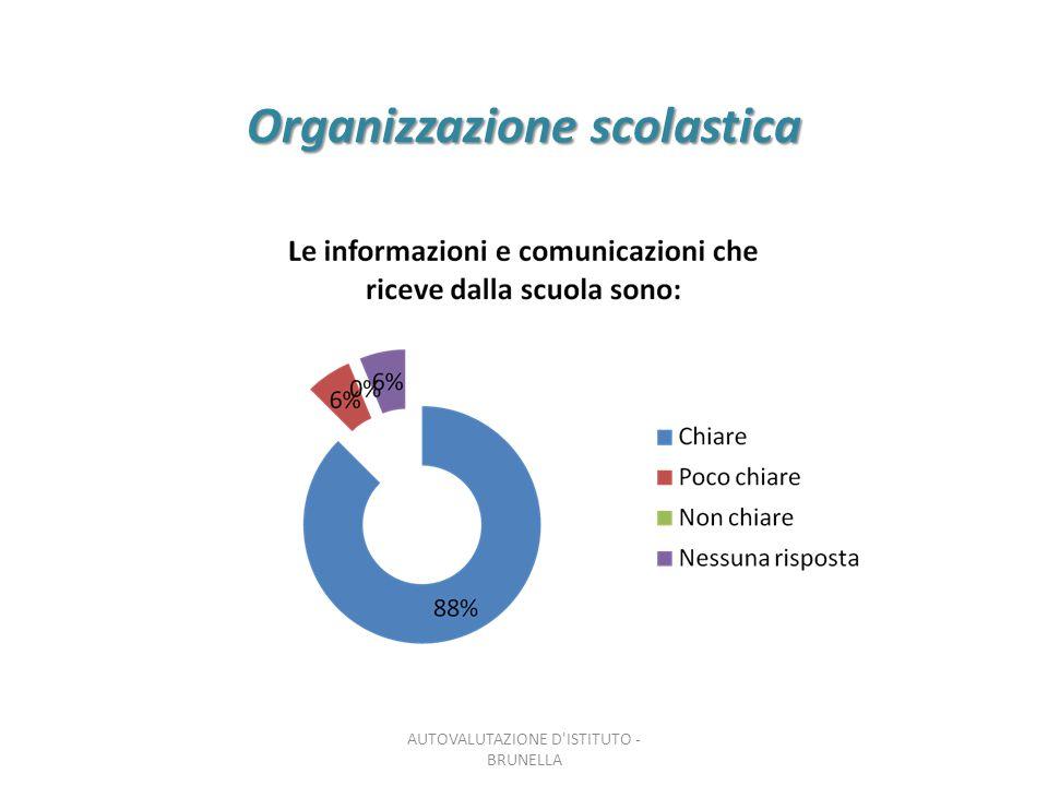 Organizzazione scolastica AUTOVALUTAZIONE D'ISTITUTO - BRUNELLA