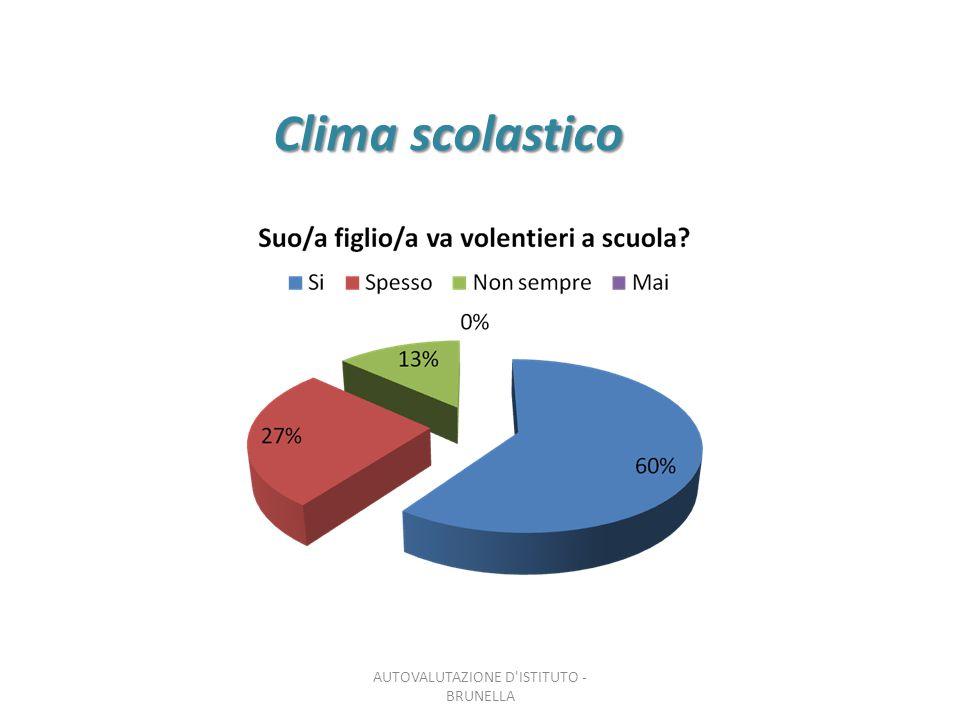 Clima scolastico AUTOVALUTAZIONE D'ISTITUTO - BRUNELLA