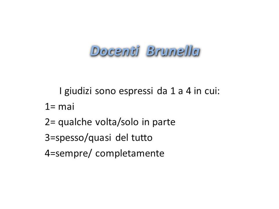 I giudizi sono espressi da 1 a 4 in cui: 1= mai 2= qualche volta/solo in parte 3=spesso/quasi del tutto 4=sempre/ completamente Docenti Brunella
