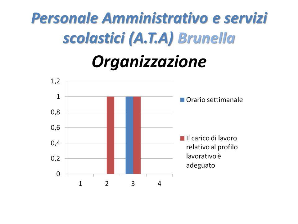 Personale Amministrativo e servizi scolastici (A.T.A) Brunella Organizzazione