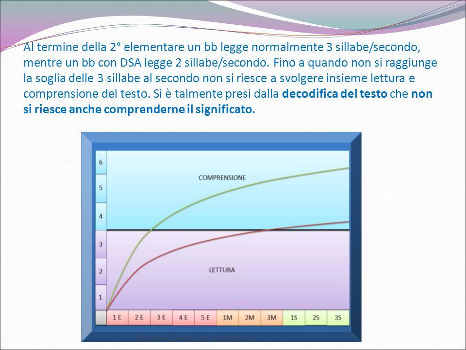 Al termine della 2° elementare un bb legge normalmente 3 sillabe/secondo, mentre un bb con DSA legge 2 sillabe/secondo. Fino a quando non si raggiunge