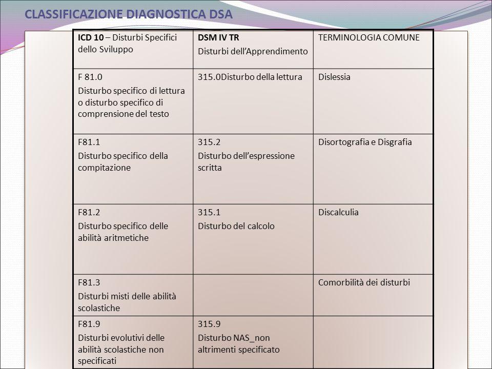 CLASSIFICAZIONE DIAGNOSTICA DSA ICD 10 – Disturbi Specifici dello Sviluppo DSM IV TR Disturbi dell'Apprendimento TERMINOLOGIA COMUNE F 81.0 Disturbo s