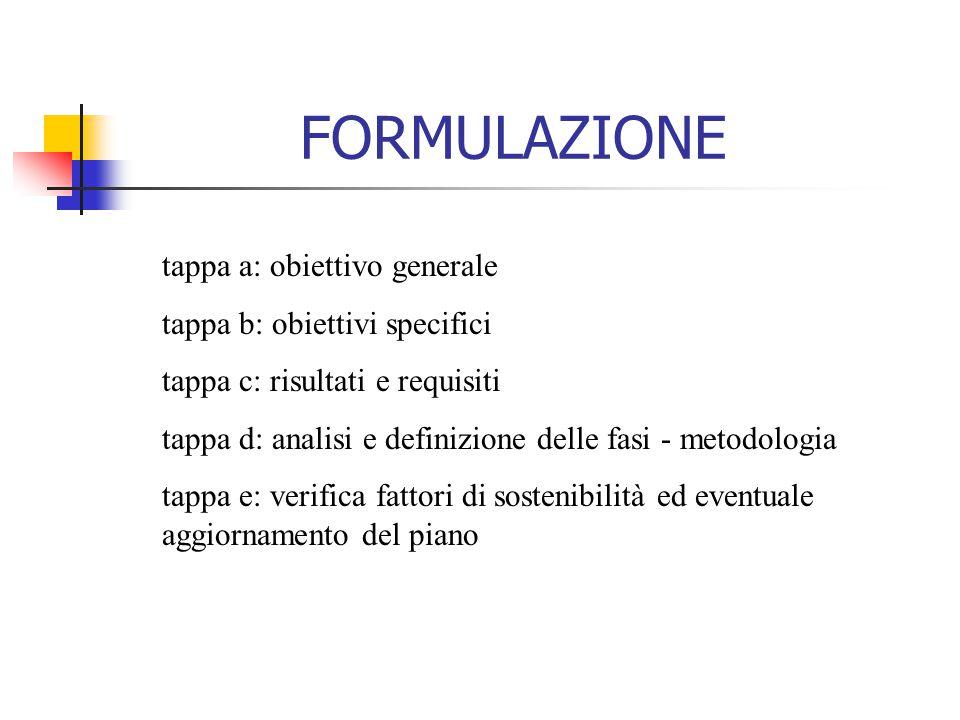 tappa a: obiettivo generale tappa b: obiettivi specifici tappa c: risultati e requisiti tappa d: analisi e definizione delle fasi - metodologia tappa