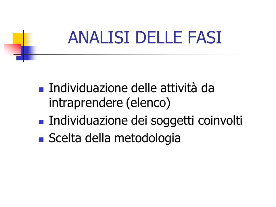 ANALISI DELLE FASI Individuazione delle attività da intraprendere (elenco) Individuazione dei soggetti coinvolti Scelta della metodologia