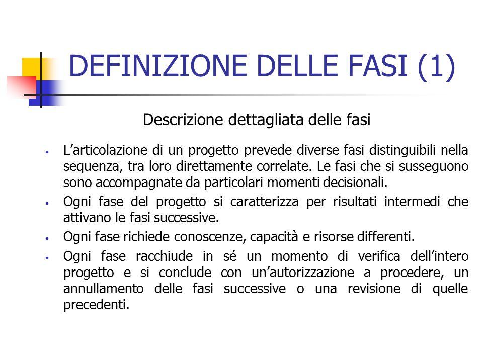 DEFINIZIONE DELLE FASI (1) Descrizione dettagliata delle fasi L'articolazione di un progetto prevede diverse fasi distinguibili nella sequenza, tra lo