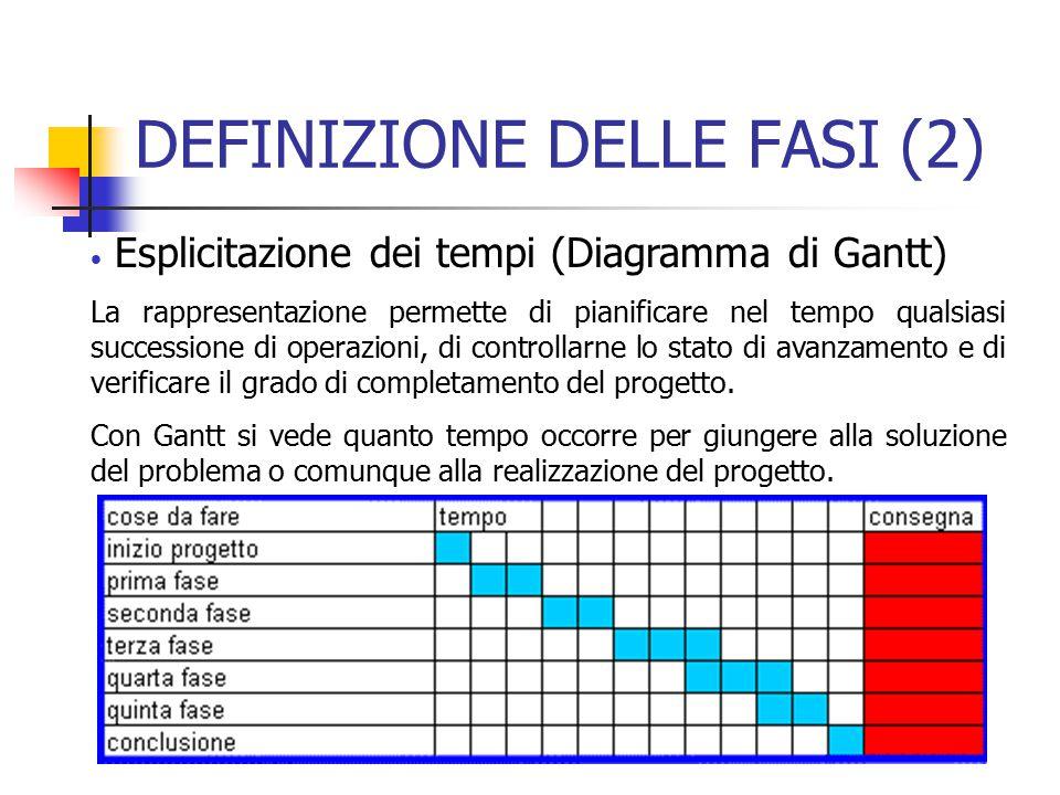 DEFINIZIONE DELLE FASI (2) Esplicitazione dei tempi (Diagramma di Gantt) La rappresentazione permette di pianificare nel tempo qualsiasi successione d