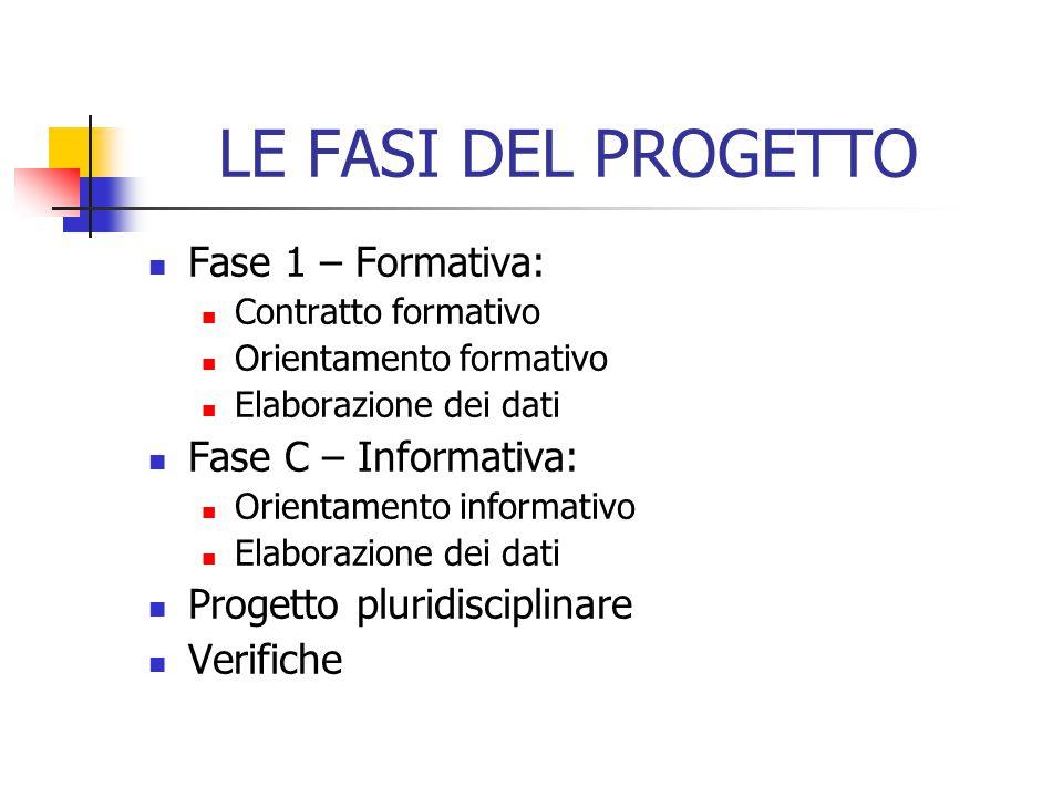 LE FASI DEL PROGETTO Fase 1 – Formativa: Contratto formativo Orientamento formativo Elaborazione dei dati Fase C – Informativa: Orientamento informati