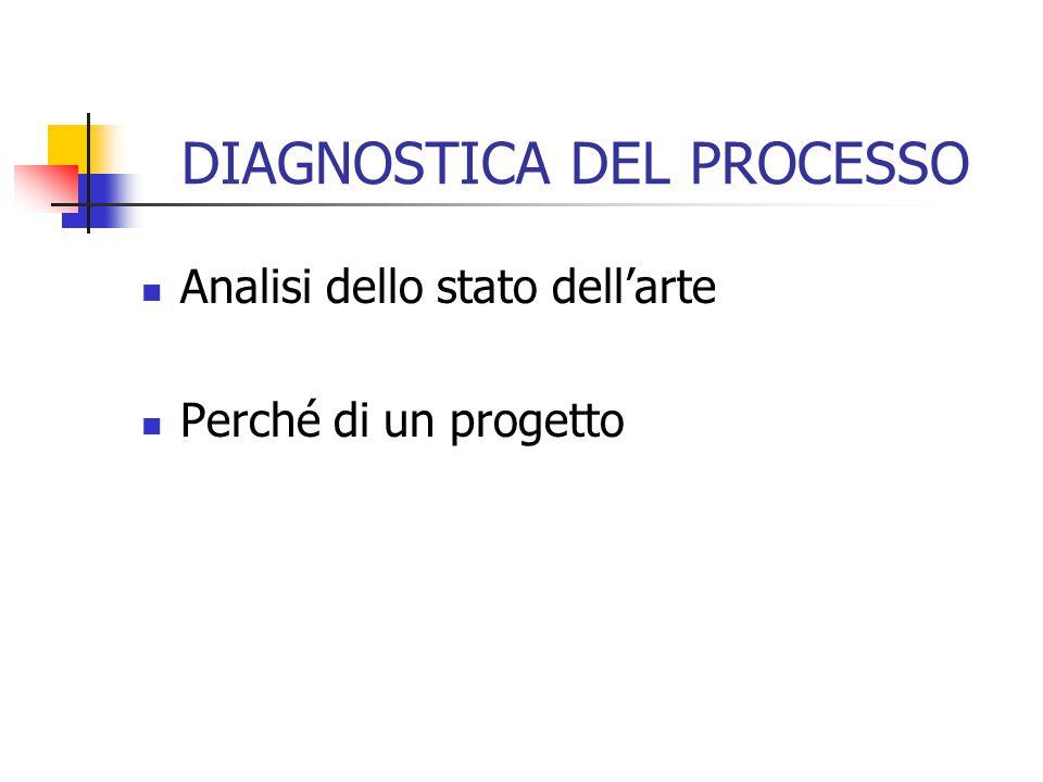 DIAGNOSTICA DEL PROCESSO Analisi dello stato dell'arte Perché di un progetto