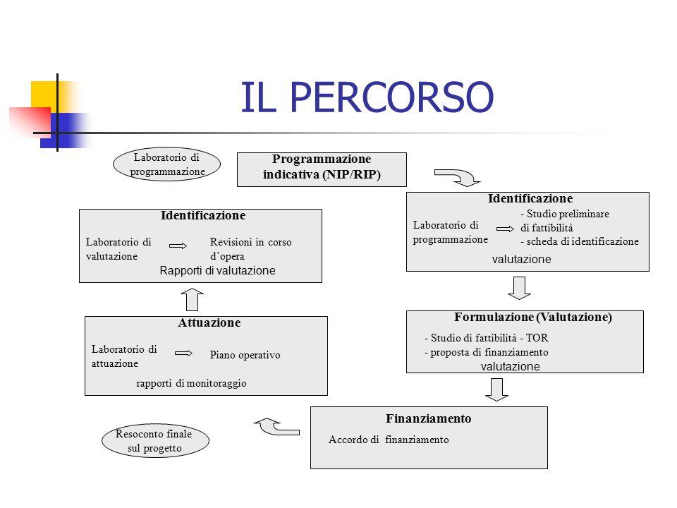 Programmazione indicativa (NIP/RIP) Identificazione Laboratorio di programmazione - Studio preliminare di fattibilità - scheda di identificazione valu