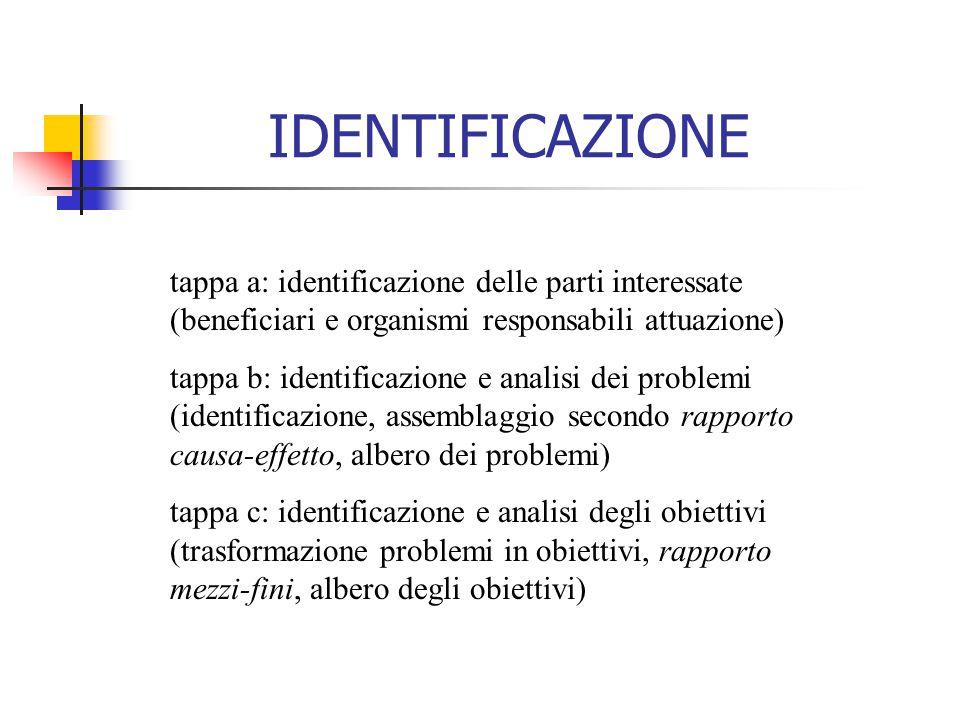 tappa a: identificazione delle parti interessate (beneficiari e organismi responsabili attuazione) tappa b: identificazione e analisi dei problemi (id