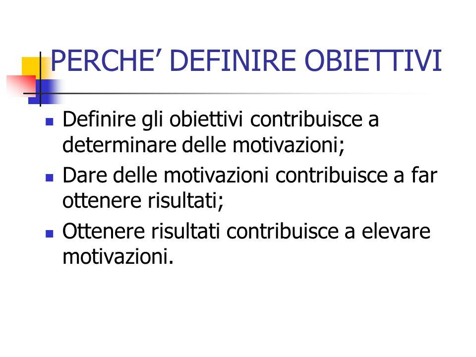 PERCHE' DEFINIRE OBIETTIVI Definire gli obiettivi contribuisce a determinare delle motivazioni; Dare delle motivazioni contribuisce a far ottenere ris