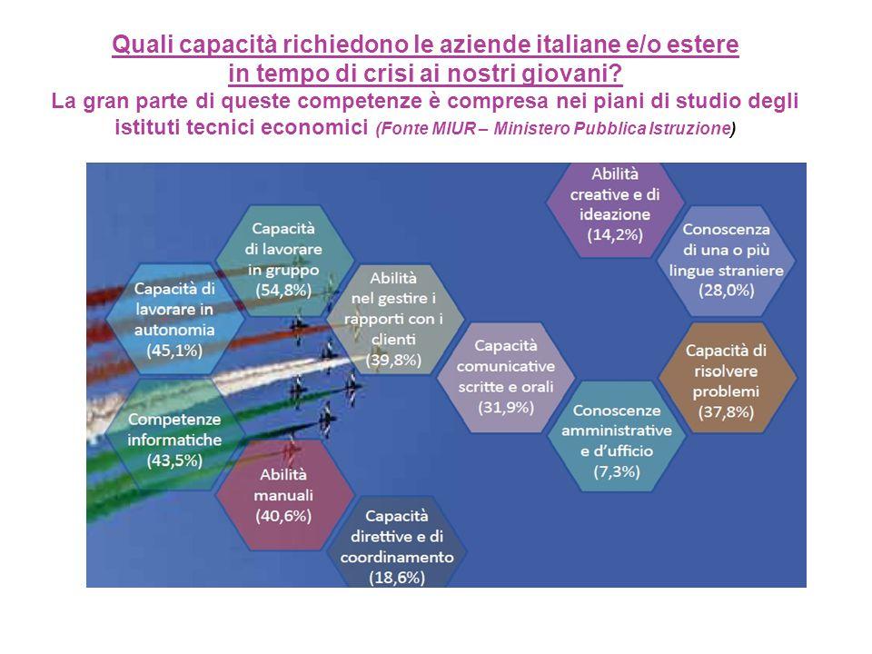 Quali capacità richiedono le aziende italiane e/o estere in tempo di crisi ai nostri giovani.