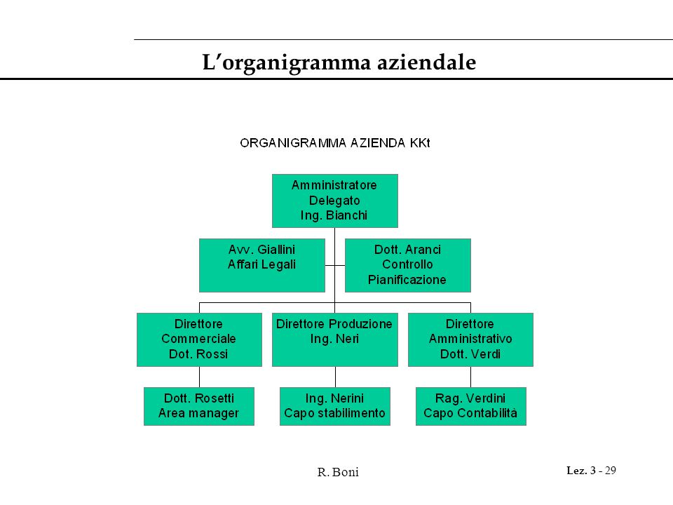 R. Boni Lez. 3 - 29 L'organigramma aziendale