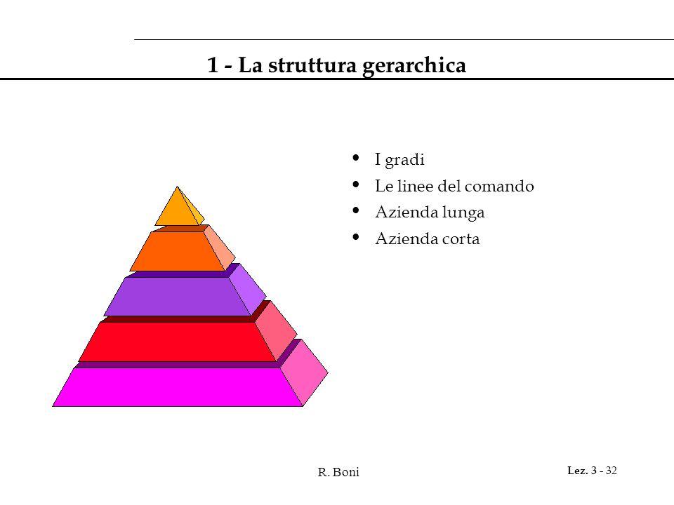 R. Boni Lez. 3 - 32 1 - La struttura gerarchica I gradi Le linee del comando Azienda lunga Azienda corta