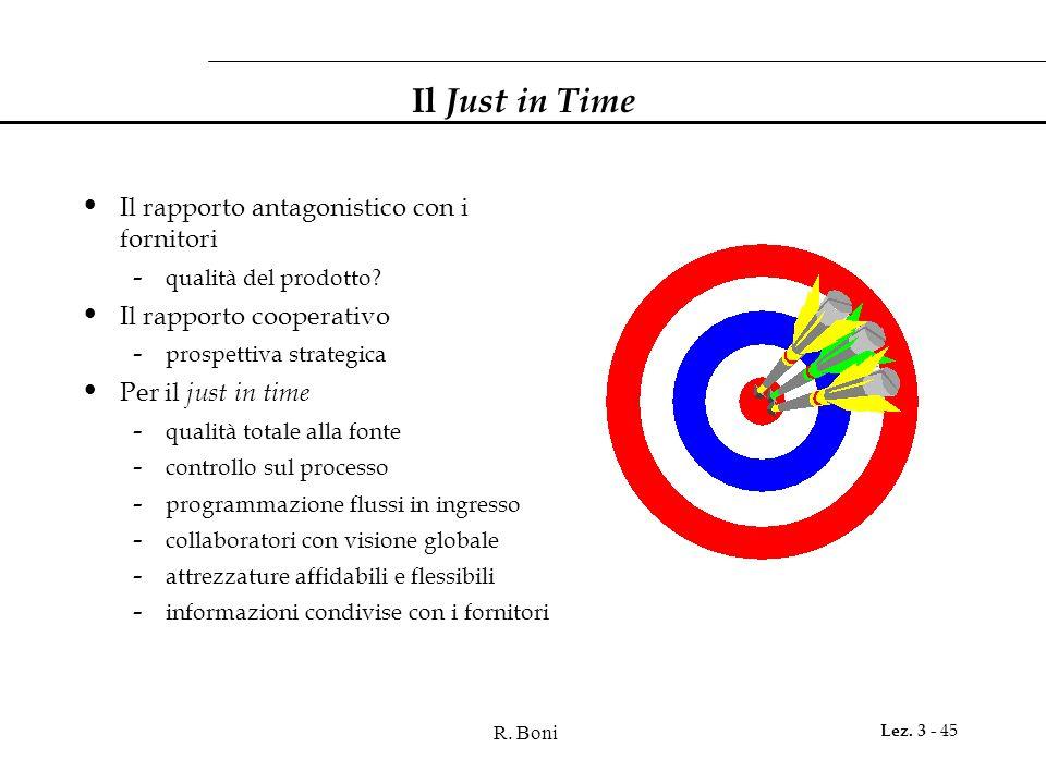 R. Boni Lez. 3 - 45 Il Just in Time Il rapporto antagonistico con i fornitori - qualità del prodotto? Il rapporto cooperativo - prospettiva strategica