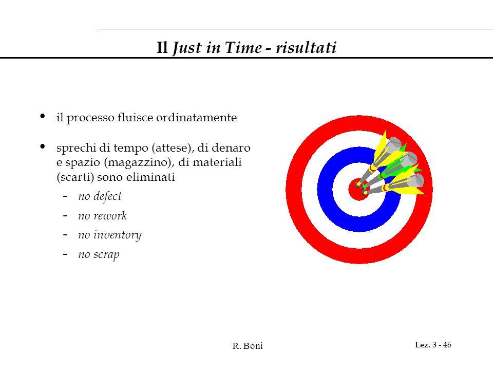 R. Boni Lez. 3 - 46 Il Just in Time - risultati il processo fluisce ordinatamente sprechi di tempo (attese), di denaro e spazio (magazzino), di materi