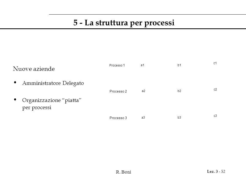 """R. Boni Lez. 3 - 52 5 - La struttura per processi Nuove aziende Amministratore Delegato Organizzazione """"piatta"""" per processi Processo 1 a1b1 c1 Proces"""