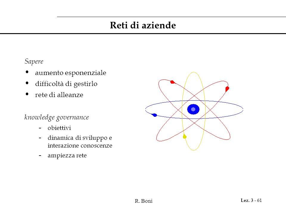 R. Boni Lez. 3 - 61 Reti di aziende Sapere aumento esponenziale difficoltà di gestirlo rete di alleanze knowledge governance - obiettivi - dinamica di