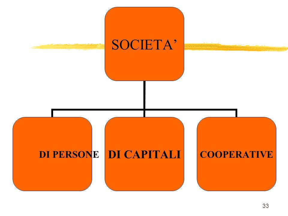 PRIVATE CON SOGGETTO GIURIDICO PRIVATO  INDIVIDUALI  COLLETTIVE (CONTRATTO DI SOCIETA') 32