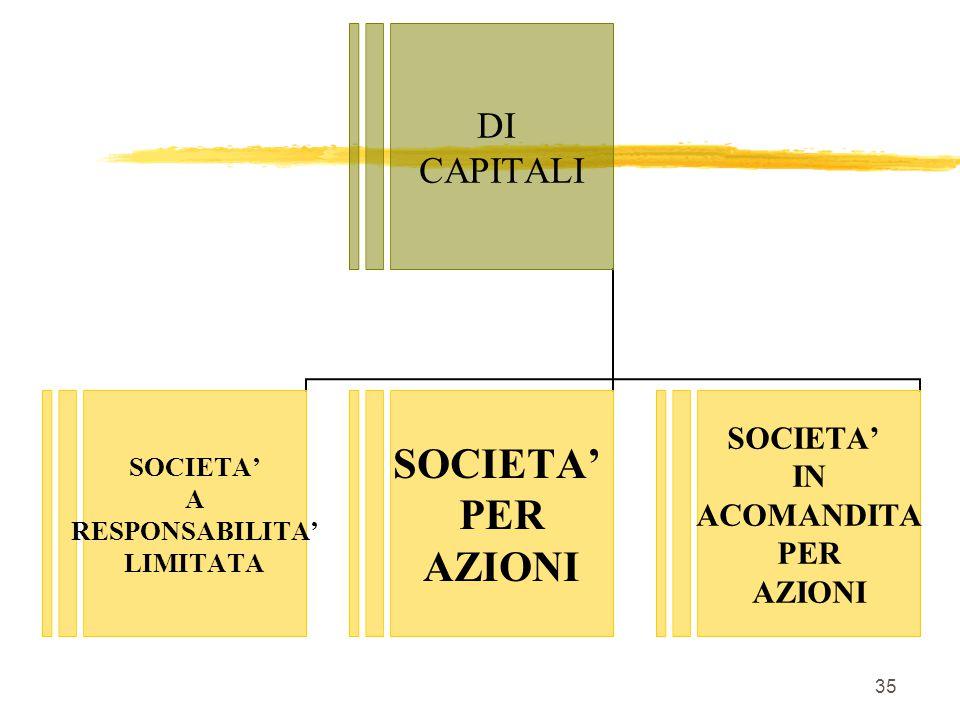 DI PERSONE SOCIETA' SEMPLICE SOCIETA' IN NOME COLLETTIVO SOCIETA' IN ACCOMANDITA SEMPLICE 34