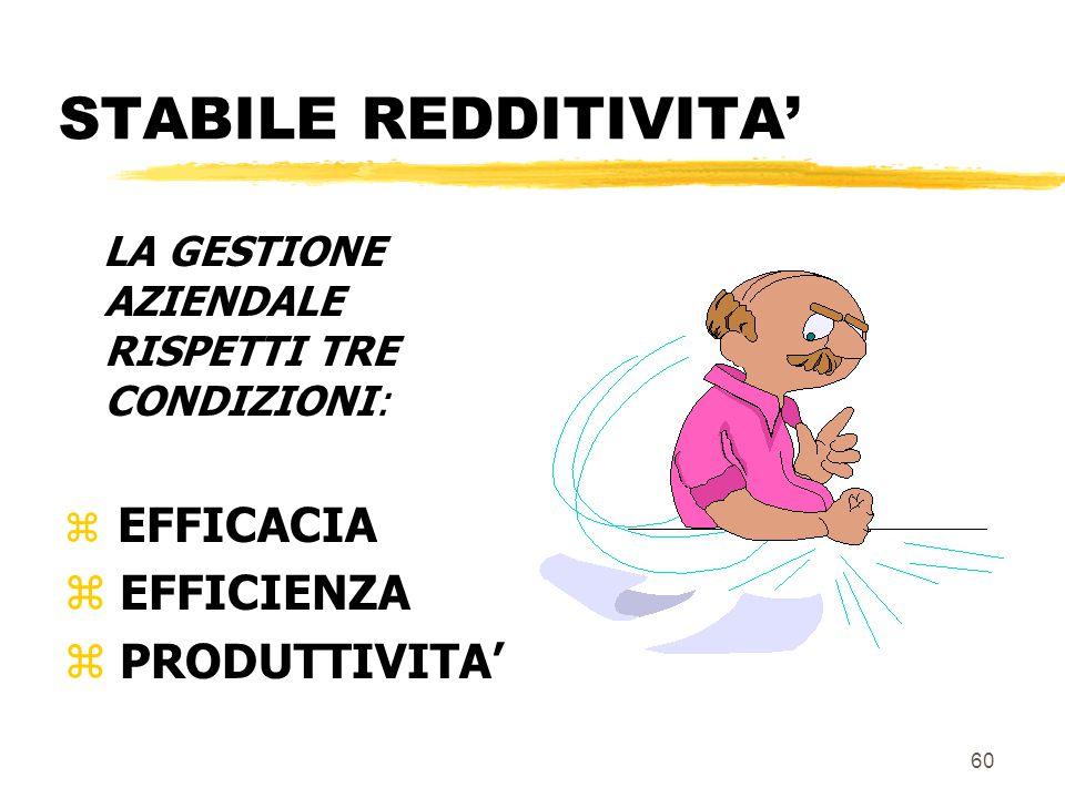 STABILE REDDITIVITA' RICAVI = COSTI + UTILE CON UTILE > ONERI FIGURATIVI STIPENDIO DIREZIONALE INTERESSE DI COMPUTO 59